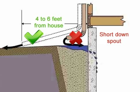Correct Downspout
